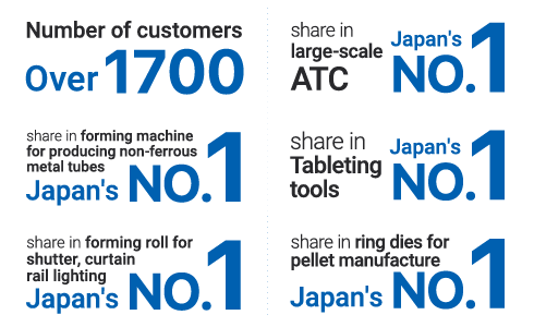 Number of customers: Over 1700 / Japan's No.1 share in forming machine for producing non-ferrous metal tubes / Japan's No.1 share in forming rolls for shutter, curtain rail lighting / Japan's No.1 share in large-scale ATC / Japan's No.1 share in Tableting tools / Japan's No.1 share in ring dies for pellet manufacture